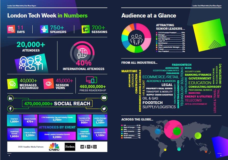 A Look Back at London Tech Week 2020